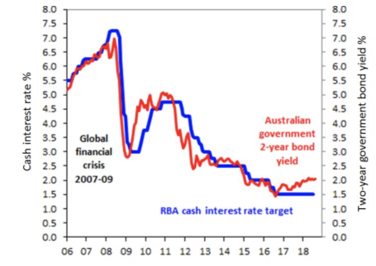 interest-rates-changes