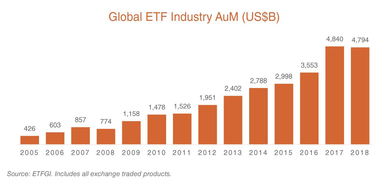 global-etf-market-size