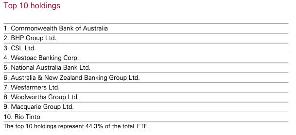 Top ten holdings