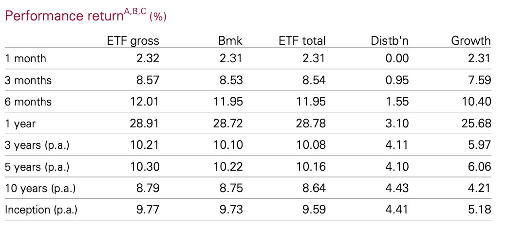 VAS Performance Table
